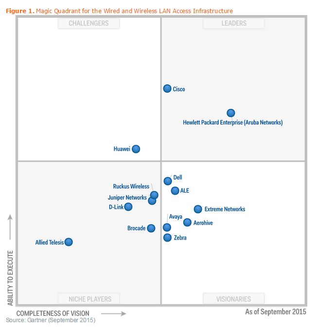 HP Aruba Gartner Magic Quadrant Sept15.jpg